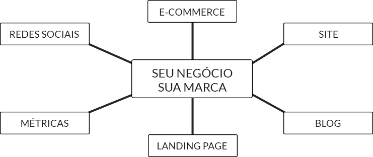 Soma Tecnologia - Modelo Negócio Digital